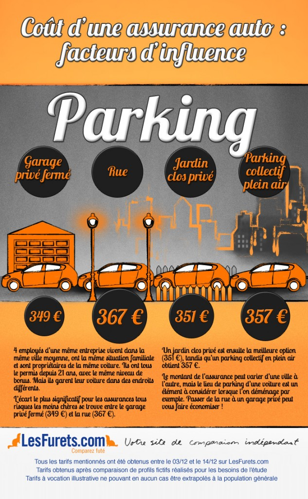 investir dans un parking ou un garage